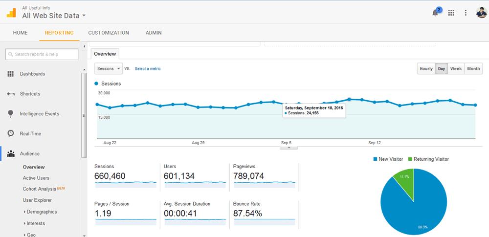 Google analytics report September 2016