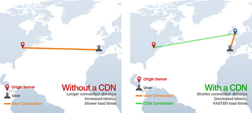 How CDN Works