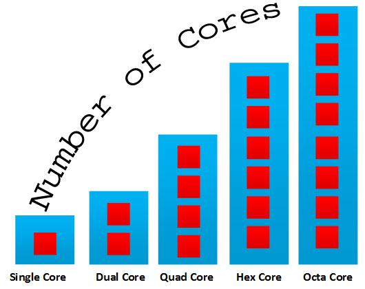 Dual Core, Quad Core, Hexa Core, Octa Core Processors