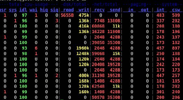 Dstat Linux Command