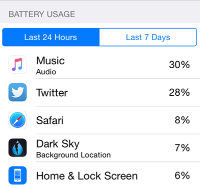 Battery life problems iOS 9