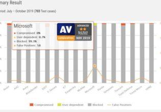 AV-Comparatives Windows Defender