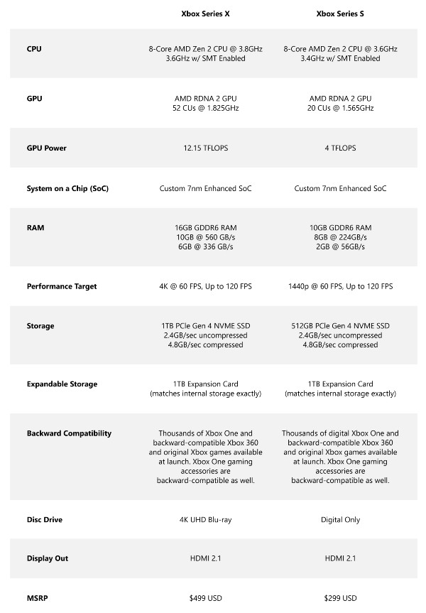 Xbox Series X and Series S Comparison Chart