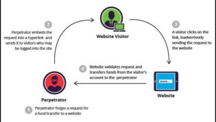 Cross-Site Request Forgery Attack