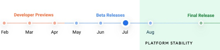 Android 12 Release date chart